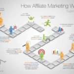 How affiliate marketig work 1024x749 150x150 - Up Your Earning Potential with Work at Home Jobs