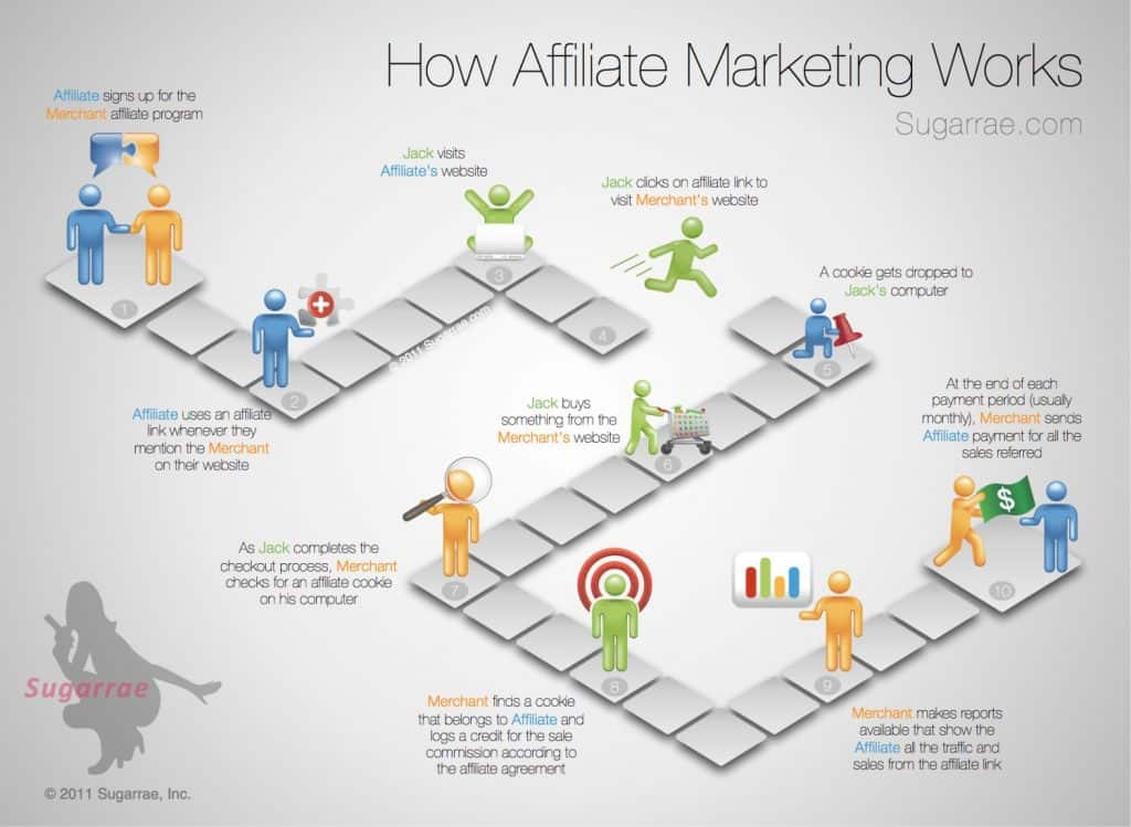 How affiliate marketig work 1024x749 - How to Start A Profitable Affiliate Business Website